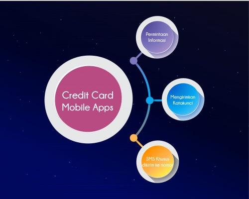 software development (Credit Card Mobile Apps)